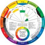 Farbmischrad für bestimmung der Komplementärfarbe